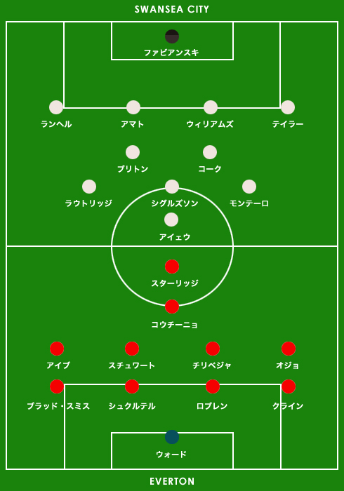 field_premier1516-36-swn-liv